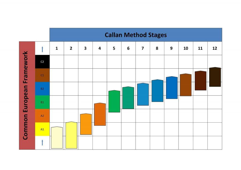 Callanova metoda - referenční rámec