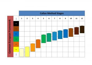Callan vs CEFR levels (colour)1